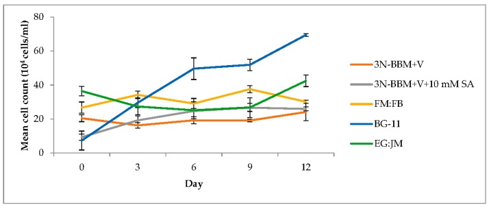 Growth of H. pluvialis after re-suspension of green stage culture in <t>astaxanthin</t> production inducting conditions. Mean cell count data ± S.D. ( n = 3). The red stage involved culturing at 20 °C, continuous light at 240 µmol photons m −2 ·s −1 .