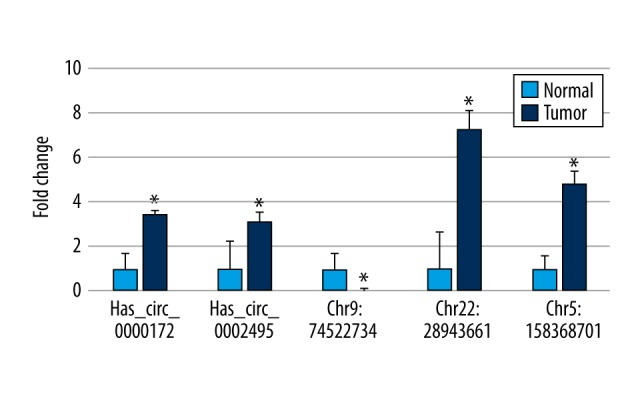"Validation of the differentially expressed circRNAs. To confirm the findings from the microarray analysis, the relative expression of circRNAs was measured by <t>qRT-PCR.</t> Five out of the 7 significantly differentially expressed circRNAs were measured. Note that some circRNAs have not yet been named yet, and are tentatively named here using the ""chromosome: start_position"" format. * p"