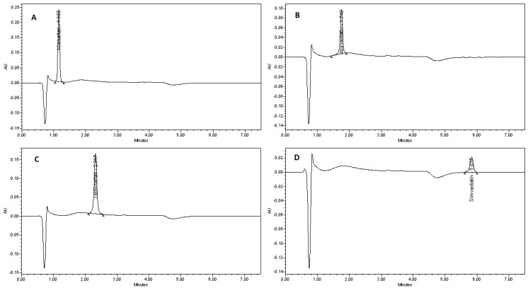 Representative chromatograms of individual analytes in tablet dosage forms. ( A ) Irbesartan; ( B ) Atorvastatin; ( C ) Telmisartan; and ( D ) Simvastatin. Conditions : stationary phase, Symmetry C18 column; mobile phase, 10 mM ammonium acetate buffer (pH 4)–acetonitrile (40:60 v / v ); flow rate, 1 mL/min up to 3.5 min then 2 mL/min; detection, UV 220 nm.