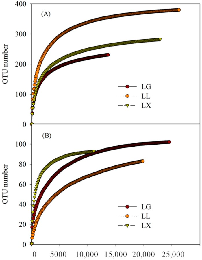 Water bacterial ( A ) and fungal ( B ) community operational taxonomic units (OTUs) number at 0.97 level and the reads number sampled based on Illumina Miseq data of Geming lake (LG), Lianhu lake (LL), and Xingqing lake (LX) in Xi'an City, Shaanxi Province, China.