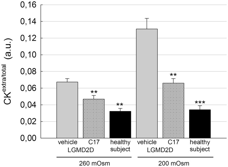 C17 treatment restores membrane functionality to patient's myotubes in vitro . Myogenic cells from a patient carrying the L31P/V247M α-SG mutations were grown and differentiated for 7 days and treated for the last 96 h with 1‰ DMSO (vehicle) or 15 µM C17. At the end of the treatment, myotubes were incubated for 20 min in hypo-osmotic solutions as indicated. Then, the cytosolic protein creatine kinase (CK) was measured in the supernatant of myotubes, whereas the intracellular level of the protein was determined after cell lysis. Ratios between extra and total CK values were plotted as average ± SEM of two independent experiments performed in sextuplicate. As reference, the release of CK from myotubes from a healthy subject was assessed at the same hypo-osmotic conditions. Statistical analysis was performed using One-way ANOVA test—multiple comparisons Dunnett test; ** P ≤ 0.01; *** P ≤ 0.001.