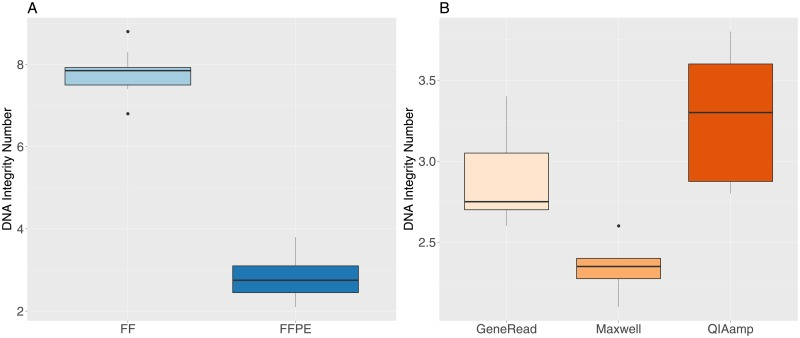 DNA Integrity Number (DIN) values for FF and FFPE samples. A: FF and FFPE samples. B: FFPE samples grouped by extraction method.