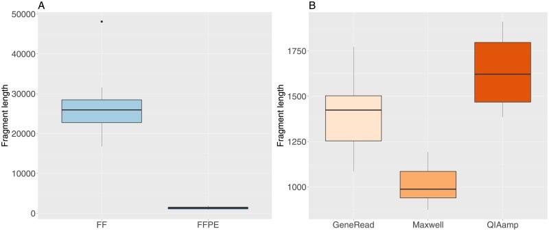 DNA fragment length values for FF and FFPE samples. A: FF and FFPE samples. B: FFPE samples grouped by extraction method.