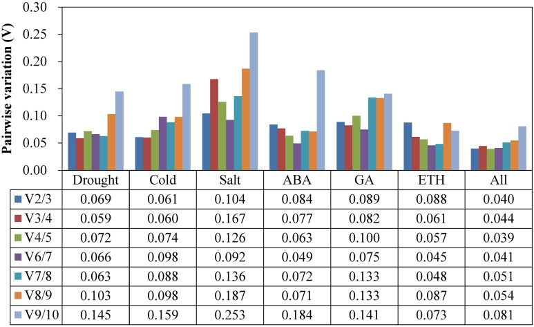 Pairwise variation ( V n / V n +1 ) values analysis in all the seven experimental subsets calculated using geNorm. The cut-off value to determine the optimal number of RGs for qRT-PCR normalization is 0.15.