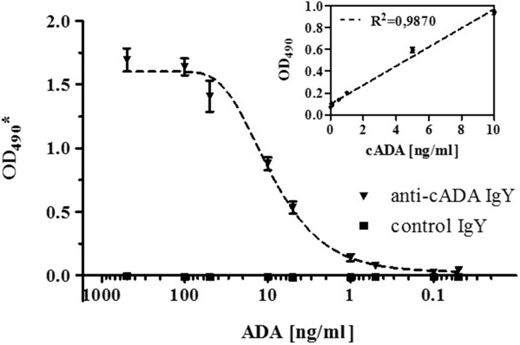 Sandwich-type ELISA assay for calf adenosine deaminase detection. The plate was coated with anti-cADA affinity-purified IgY antibodies and control IgY antibodies (2.5 μg/ml) followed by incubation with cADA at concentrations ranging from 500 to 0.05 ng/ml. For detection, affinity-purified anti-cADA IgY biotin-labeled antibodies were used at a concentration of 2.5 μg/ml. The complexes were detected with streptavidin conjugate with HRP (1: 5000 dilution). Symbols represent mean ± SD from two independent experiments performed in duplicate for each point and are expressed as the OD 490 * values obtained after subtraction of the background values