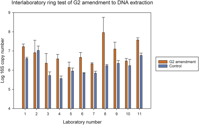 Log copy number of 16S rRNA genes found in one clay subsoil tested in 11 different laboratories using MOBIO PowerLyzer PowerSoil DNA extraction kit with or without G2 coated onto the beads.
