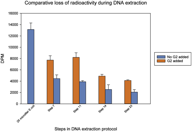 Radioactivity measured at different steps in the MOBIO PowerLyzer PowerSoil DNA extraction procedure. Radioactivity was measured after step 7: supernatant of bead-beated soil, 11: supernatant after removing non-DNA organic and inorganic material including humic substances, cell debris and proteins, 14: supernatant after second removal of non-DNA organic and inorganic material, and 23: final DNA elution.