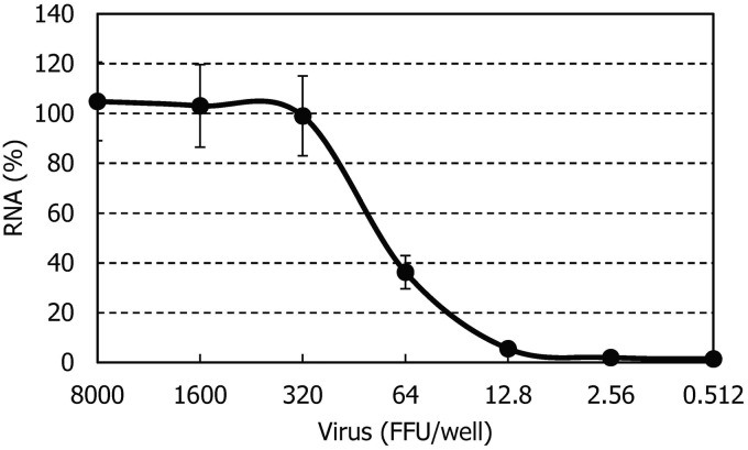 Dose-dependent viral RNA amplification signal curve. Vero cells (2 × 10 4 /well) were cultured in a 96-well plate for 24 h in the absence of compounds. After incubation, the cells were infected with the indicated amount of STFSV and further incubated. After three days, the amount of intracellular viral RNA was determined by the real-time <t>RT-PCR</t> method using <t>TaqMan</t> Gene Expression Cells-to-CT™ Kit. The experiment was carried out in triplicate and means ± SD are shown.
