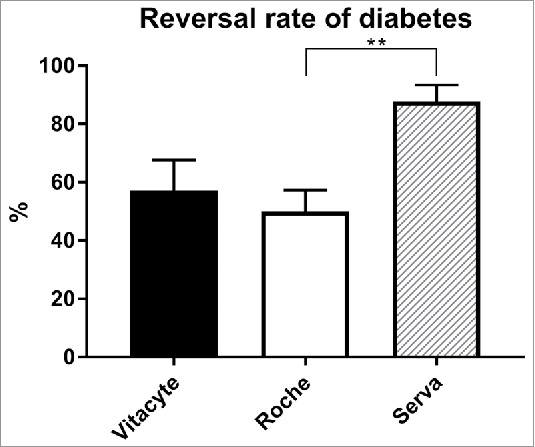 Reversal rate of diabetes in NOD scid mice transplanted with islets isolated using three groups of enzymes. VitaCyte (n = 7), Roche (n = 34), and Serva (n = 13). No significant differences were found between VitaCyte enzyme group and any of the two other groups of enzymes. There was a significant difference between the Roche and Serva groups (**p = 0.008).