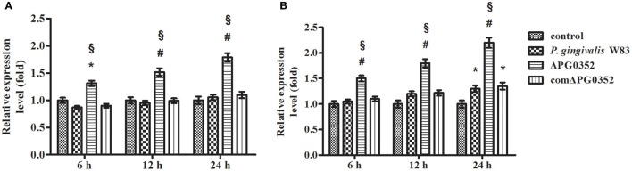 The expression of IL-12p35 (A) and IL-12p40 (B) genes after macrophages stimulated by P. gingivalis W83, ΔPG0352 or comΔPG0352. * P