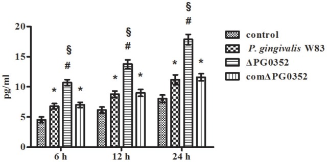 The levels of IL-12p70 after macrophages stimulated by P. gingivalis W83, ΔPG0352, or comΔPG0352. * P