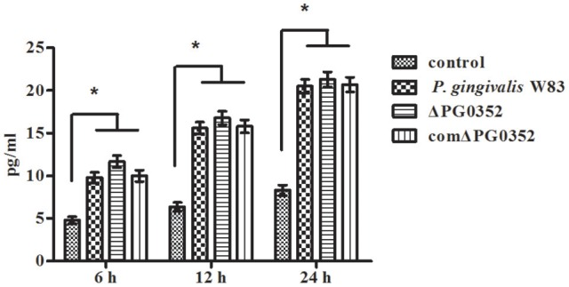 The levels of IL-12p70 in macrophages stimulated by different P. gingivalis strains after CR3 receptor suppressed by CD11b antibody. * P