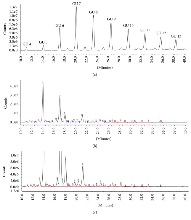 Chromatogram of dextran ladder (a), N -glycan profile of NIST mAb prepared with GlycanAssure HyPerformance APTS kit and analyzed on <t>Accucore</t> 150 Amide <t>HILIC</t> LC Column and Vanquish Horizon UHPLC equipped with FLD zoomed out (b) and zoomed in views (c).