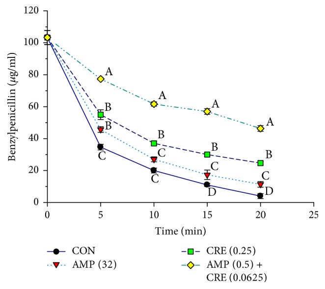The inhibitory activity of SSE against <t>β</t> -lactamase type IV from E. cloacae in hydrolyzing benzylpenicillin; CON = control (no testing agent); AMP (32) = ampicillin at 32 μ g/ml; CRE (0.25) = CRE at 0.25 mg/ml; AMP (0.5) + CRE (0.0625) = ampicillin at 0.5 μ g/ml plus CRE at 0.0625 mg/ml. The graph shows the remaining benzylpenicillin at the same time. Means sharing the same superscript are not significantly different from each other (Tukey's HSD, p