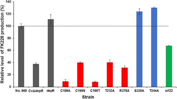 Relative levels of FK228 productions by C . violaceum strains detected and quantified by LC-MS. No. 968, the wild-type strain; CvΔdepR, depR gene deletion mutant strain. Eight complementation strains: depR , CvΔdepR (pBMTL-3- depR) ; C199A, CvΔdepR (pWHU3057); C199S, CvΔdepR (p3T9); C199T, CvΔdepR (pWHU3058); T232A, CvΔdepR (pWHU3060); R278A, CvΔdepR (pWHU3062); S299A, CvΔdepR (pWHU3059); T244A, CvΔdepR (pWHU3061). An overproduction strain of orf22 , No. 968 (pWHU3070). Data are mean values of results from duplicate experiments with error bars indicating standard deviation (n = 3).