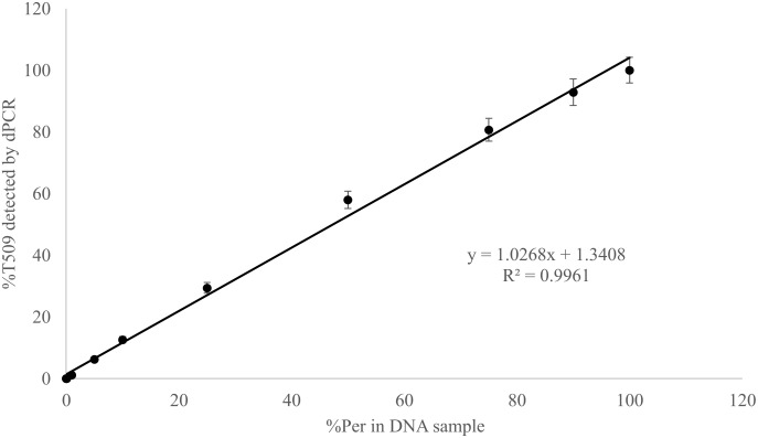 Linear correlation between percent T509 allele in Blumeria graminis f. sp. hordei genomic <t>DNA</t> samples quantified by digital <t>PCR</t> and the percentage of the triazole resistant isolate Per (T509) in a genomic DNA mixture of Per and the triazole sensitive isolate Wagga (S509). Each point represents the average of triplicate chips.