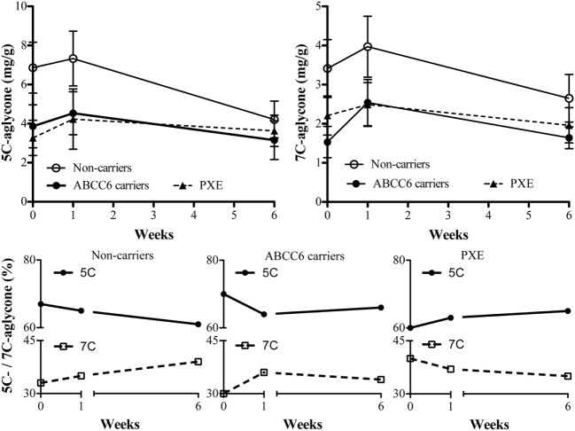 5C- and 7C-aglycone urinary vitamin K metabolites were measured by HPLC (mg/g creatinine) in pseudoxanthoma elasticum (PXE) patients, in heterozygous ABCC6 mutation carriers (ABCC6 carriers) and non-carriers at baseline (week 0) and after 1 and 6 weeks after parenteral phytomenadione administration. Data are expressed as mean values ± SD in upper panels and as percentage of 5C- or 7C-aglycone ratio on total aglycones in lower panels.
