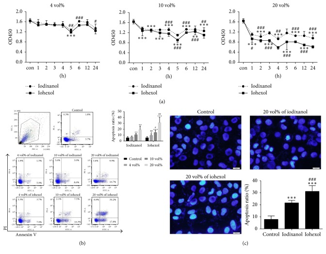The effects of iodixanol and iohexol on viability and apoptosis of HUVECs. (a) HUVECs were stimulated with iodixanol or iohexol at different concentrations and time points and then cell proliferation/cytotoxicity assay was performed using CCK-8 assay. (b) HUVECs were treated with iodixanol or iohexol at different concentrations for 4 h and cell apoptosis was determined by Annexin V and PI staining. (c) HUVECs were treated with 20 vol% of iodixanol or iohexol for 4 h and stained with Hoechst. Reference bar size in 20 μ m. Magnification × 400 folds. The data were expressed as mean ± SD ( n = 9). Complete growth medium served as control. ∗ P