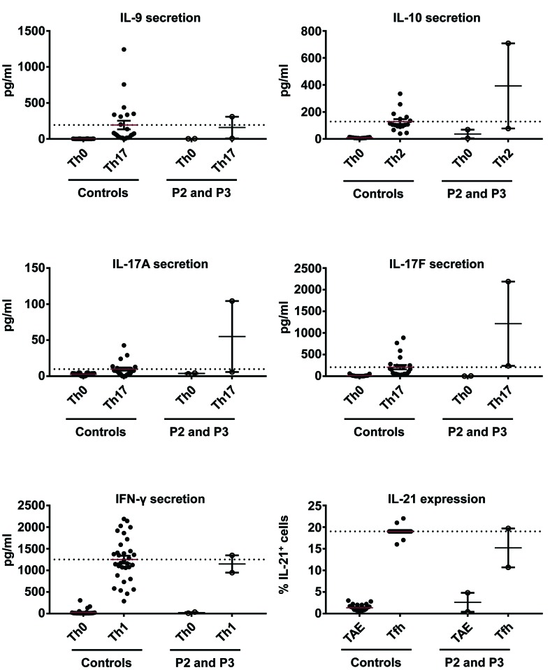 Ex vivo cytokine production by CD4+ memory T cells from patients and controls. Naive CD4 + T cells from healthy unrelated controls and patients ( P2 and P3 ) were stimulated with TAE beads alone or under Th1, Th2, Th17 or Tfh polarizing conditions. The production of IL-10, IL-21, IL-17A, IL-17F and IFN-γ was measured 5 days later, in the corresponding polarizing conditions. No significant differences were observed between healthy unrelated controls and patients.