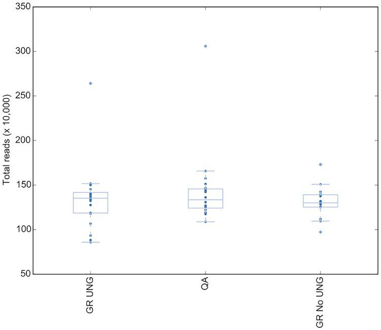Total reads mapped in the baseline group does not change by DNA extraction type. GR UNG = GeneRead uracil-N-glycosylase, QA = QiaAmp FFPE kit.