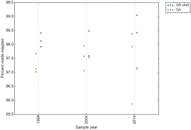 Read quality decreases with sample age in the age group. GR UNG = GeneRead uracil-N-glycosylase, QA = QiaAmp FFPE kit.