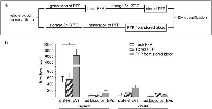 Release of extracellular vesicles (EVs) during storage of whole blood vs . platelet-free plasma (PFP). (a) Scheme summarizing the experimental set-up. Freshly drawn whole blood anticoagulated with heparin or citrate was either centrifuged immediately to obtain fresh PFP, or stored (3 h, 37 °C) prior to the generation of PFP. For comparison, PFP was stored (3 h, 37 °C) prior to analysis. EVs were characterized by flow cytometry using CD41 as marker for platelet origin, CD235a as marker for red blood cell origin, and lactadherin as marker for phosphatidylserine exposure as described in the Methods section. (b) Quantification of EVs in fresh PFP, stored PFP, and in PFP from stored whole blood revealed a significant release of platelet-derived EVs during the storage of heparinized whole blood (n = 3, p ≤ 0.05; paired t -test). Representative flow cytometry scatter plots are given in Supplementary Fig. S2 .