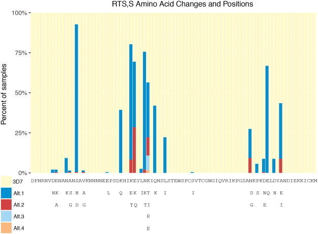 RTS,S Amino Acid Changes and Positions. The 84 amino acids (positions 288–371) comprising the C-terminal amplicon are represented by columns in the bar-chart. The percentage of samples sharing the 3D7 amino acid are represented in pale yellow. Non-3D7 amino acid alternatives are represented in descending order of frequency in dark blue, red, light blue, or orange. Below the bar-chart, the 3D7 amino acid sequence is shown, with positions corresponding to the coordinates above. The substitutions at each of the 84 positions are enumerated below the 3D7 sequence.