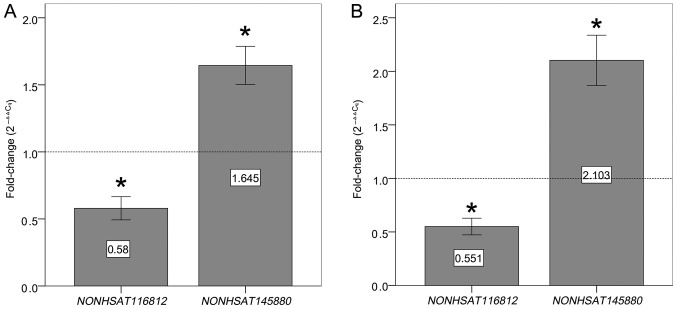 Differential expression patterns of placenta-related lncRNAs in PE plasma. Relative expression levels of NONHSAT116812 and NONHSAT145880 in late-onset PE group and control group 1 (n=52 per group) (A) and in early-onset PE group and control group 2 (n=58 per group) (B). 2 −ΔΔCq method was used to calculate lncRNA expression and the expression levels of each lncRNA are presented relative to the healthy control group, as indicated by the horizontal dotted line at y=1, respectively. Statistical differences were analyzed using independent samples t -test. Bars indicate standard deviation. *P