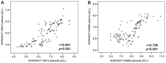 Correlation of placenta-related lncRNAs expression between placenta and plasma. Spearman's rank correlation scatter plot of (A) NONHSAT116812 and (B) NONHSAT145880 levels in placental samples and plasma, which were obtained from 117 pregnant women delivered by C/S (n=42 from early-onset PE group, n=40 from late-onset PE group, and n=35 from control group 1). Data were presented as ΔCq values normalized to GAPDH . lncRNAs, long noncoding RNAs; PE, preeclampsia.