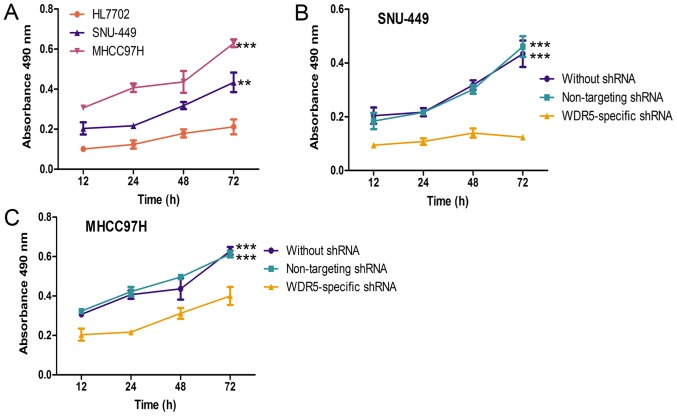 WDR5 expression promotes HCC cell proliferation in vitro . (A) MTT assay to analyze the proliferation rate of HCC cell lines and a normal liver cell line. **P