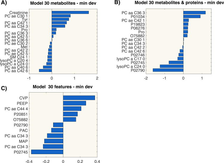Coefficient values of the logistic regression models built according to the criterion of minimal deviance on the first 30 ranked features. Each panel represents a regression model built on <t>metabolomics</t> data only (panel A), metabolomics and proteomics data (panel B) and on omics data and clinical parameters (panel C). Acronyms: P01034, Cystatin-C; P19823, Inter-alpha-trypsin inhibitor heavy chain H2; P06276, Cholinesterase; O75822, Attractin; P02746, Complement C1q subcomponent subunit B; P02745, Complement C1q subcomponent subunit A; P02790, Hemopexin; P20851, C4b-binding protein beta chain; CVP: Central Venous Pressure; PEEP: Positive End-expiratory pressure; PAC: PaCO 2 ; MAP: Mean Arterial Pressure.