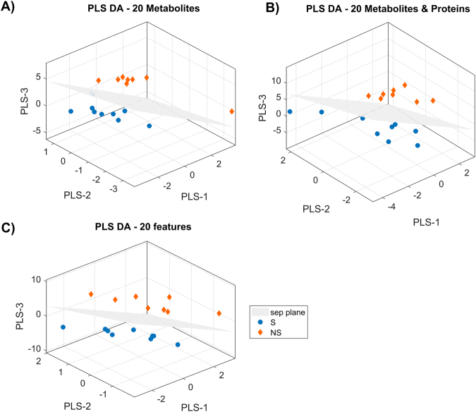 Three-dimensional PLS-DA score plots on the first ranked 20 features for three different models. Each panel represents a model built on metabolomics data only (panel A), metabolomics and proteomics data (panel B) and on omics data and clinical parameters (panel C).