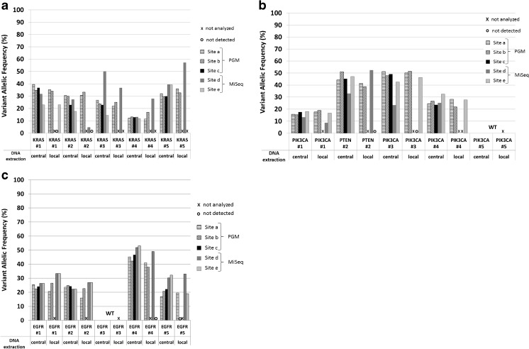 """Analysis of 15 FFPE cancer samples with commercial cancer panels. Centrally as well as locally extracted DNA of molecularly pre-characterized cancer samples was sequenced by commercial cancer panels (CHPv2 and TSACP) at five different sequencing sites. Mutations ascertained by conventional Sanger or pyro-sequencing and reproduced by NGS are listed in supplementary Table 2. a Analysis of five Colon cancer samples. b Analysis of five Breast cancer samples. c Analysis of five Lung cancer samples, (#1–#5, respectively). Variant allelic frequencies, detected at different partner sites, are illustrated by bars as indicated. Samples not analyzed are indicated by """"X""""; variants not detected are indicated by open circles """" ○ ."""" WT wild type; a, b, and c PGM™ sequencing sites; d and e MiSeq™ sequencing sites"""
