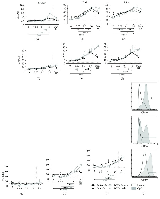 Estrogen enhances the upregulation of cDC activation markers in response to TLR stimulation. Bone marrow precursors from B6 (black closed symbols) or TCSle (gray open symbols) female (circle) and male (triangle) mice were cultured with GM-CSF in standard phenol red/media conditions or media depleted in phenol red and void of steroids (charcoal-treated FBS: 0 E2) supplemented with 0.03 nM, 0.1 nM, or 50 nM E2. On day 7, cDCs were stimulated with CpG (10 μ g/mL) (b, e, h) or R848 (1 μ g/mL) (c, f, i). cDCs were harvested 24 hours post stimulation, stained, and gated on singlets, live cells, and CD11c + CD11b + (gating shown in Figure 1(c) ) before analyzing costimulatory molecules (a–i). Representative histogram plots of CD40, CD86, and CD80 on unstimulated (black line) or CpG-stimulated (gray histogram) female TCSle cDCs from standard conditions (j). Mean + SE values are from 3 (female cDCs) or 4 (male cDCs) independent experiments, using one mouse of each strain and sex per experiment. Two-way ANOVA analysis with Tukey multiple comparisons was used to calculate the significance of the effects of E2 treatment within each group of mice, represented by brackets below the graph. Black ∗ indicates significance within all 4 groups while symbols represent significance within a single group. Two-way ANOVA analysis with Tukey multiple comparisons was used to compare differences between B6 and TCSle, and results are shown in a box surrounding the symbol Δ for significance between B6 and TCSle males or the symbol O for significance between B6 and TCSle females. ∗ , Δ, and O represent p