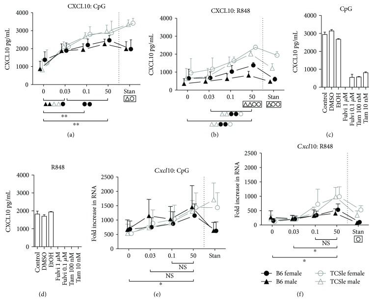Estrogen enhances CXCL10 chemokine production not predicted by Cxcl10 RNA. Bone marrow precursors from B6 (black closed symbols) or TCSle (gray open symbols) female (circle) and male (triangle) mice were cultured in standard conditions or hormone-depleted conditions supplemented with 0.03 nM, 0.1 nM, or 50 nM E2 (a, b, e, f). TCSle cDCs were cultured in standard conditions supplemented with Fulvestrant (Fulvi 1 μ M or 100 nM in DMSO) and Tamoxifen (Tam 10 nM or 100 nM in ethanol) (c, d). On day 7, cDCs were stimulated with CpG (10 μ g/mL) (a, c, e) or R848 (1 μ g/mL) (b, d, f). Supernatants were harvested 24 hours post stimulation and analyzed by ELISA for CXCL10 protein levels (a–d). Total RNA was isolated 6 hours post stimulation and analyzed by qRT-PCR (e, f). Mean + SE values are from 3 (female cDCs) or 4 (male cDCs) independent experiments or (c and d) 2 independent experiments using one mouse per strain per experiment (a, b, e, f). Two-way ANOVA analysis with Tukey multiple comparisons was used to calculate the significance of the effects of E2 treatment within each group of mice, represented by brackets below the graph. Black ∗ indicates significance within all 4 groups while symbols represent significance within a single group. Two-way ANOVA analysis with Tukey multiple comparisons was used to compare differences between B6 and TCSle, and results are shown in a box surrounding the symbol Δ for significance between B6 and TCSle males or the symbol O for significance between B6 and TCSle females. ∗ , Δ, and O represent p