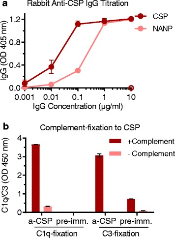 Vaccine-induced rabbit anti-CSP IgG can fix human complement proteins to CSP. Purified IgG from rabbit serum before (pre-imm.) and after (a-CSP) CSP immunization was tested for IgG and complement-fixation to CSP by ELISA. Results were corrected for background reactivity using no-IgG controls, and the mean and range of the duplicates were graphed. a IgG reactivity to CSP and (NANP) 15 peptide (pre-immune IgG shown with the open symbol was tested at 10 μg/ml). Results from two independent experiments are shown. b C1q and C3-fixation to CSP tested in the presence (+) and absence (−) of complement to confirm specificity for complement fixation. a-CSP after CSP immunization, CSP circumsporozoite protein, ELISA enzyme-linked immunosorbent assay, IgG immunoglobulin G, pre-imm. before CSP immunization