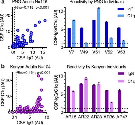 Naturally acquired human anti-CSP IgG correlates with the ability to promote C1q-fixation to CSP, despite individual differences in reactivity. Antibodies from malaria-exposed adults living in PNG ( a ; N = 116) and Kenya ( b ; N = 104) were tested for IgG and C1q-fixation to CSP by ELISA. Results were standardized to arbitrary units (AU) based on malaria-naïve negative controls from Melbourne (seropositivity defined as AU > 1, shown as dotted lines), and the mean and range of duplicates were graphed (mean only for scatter plots). The left panels show correlations between IgG and C1q-fixation to CSP (Spearman's correlation coefficient, rho). The right panels show selected examples of IgG and C1q-fixation to CSP for individual serum samples from PNG donors (V7, V49, V51, V52, and V53) and Kenyan donors (AR18, AR22, AR28, AR36, and AR47). AU arbitrary units, CSP circumsporozoite protein, ELISA enzyme-linked immunosorbent assay, IgG immunoglobulin G, PNG Papua New Guinea