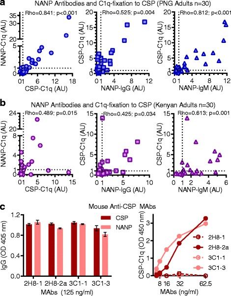 Antibodies that target the NANP epitope of CSP can promote C1q-fixation. Antibodies from malaria-exposed adults living in PNG ( n = 30) ( a ) and Kenya ( n = 30) ( b ) were tested for IgG, IgM, and C1q-fixation to (NANP) 15 peptide by ELISA, and correlated with C1q fixation to CSP (Spearman's correlation coefficient, rho). Results were standardized to arbitrary units (AU) based on malaria-naïve negative controls from Melbourne (seropositivity defined as AU > 1, shown as dotted lines) and mean of duplicates were graphed. c Mouse anti-CSP MAbs 2H8-IgG1/IgG2a and 3C1-IgG1/IgG3 were tested for CSP-IgG, NANP-IgG, and C1q-fixation to CSP by ELISA. Results were corrected for background reactivity using no-IgG controls, and the mean and range of duplicates were graphed. AU arbitrary units, CSP circumsporozoite protein, ELISA enzyme-linked immunosorbent assay, IgG immunoglobulin G, IgM immunoglobulin M, MAb monoclonal antibody, OD optical density, PNG Papua New Guinea
