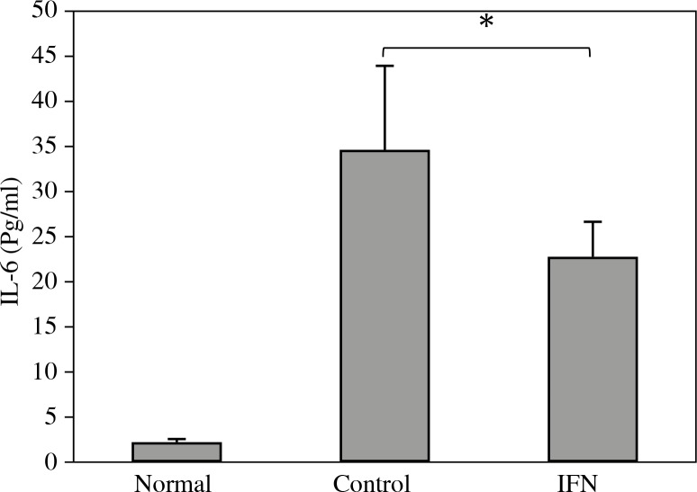 The effect of Peg-IFN α-2a on serum IL-6 concentration. It was observed that treatment with Peg-IFN α-2a significantly decreased IL-6 concentration compared to the control group ( p = 0.046)