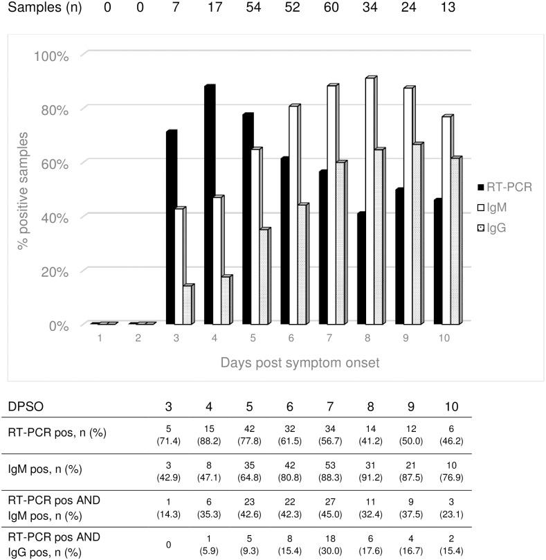Proportions of positive chikungunya virus-specific RT-PCR, <t>IgM</t> and <t>IgG</t> antibodies (IFA) per day of sampling post symptom onset *. * Note: exact date of sampling was available for 261 patients with confirmed CHIKV infection.