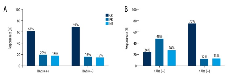 Association between treatment response and anti-IFN-α antibodies, including binding antibodies (BAbs) ( A ) or neutralizing antibody (NAbs) ( B ). BAbs – binding antibodies; NAbs – neutralizing antibodies; CR – complete remission; PR – partial remission; NR – no response.