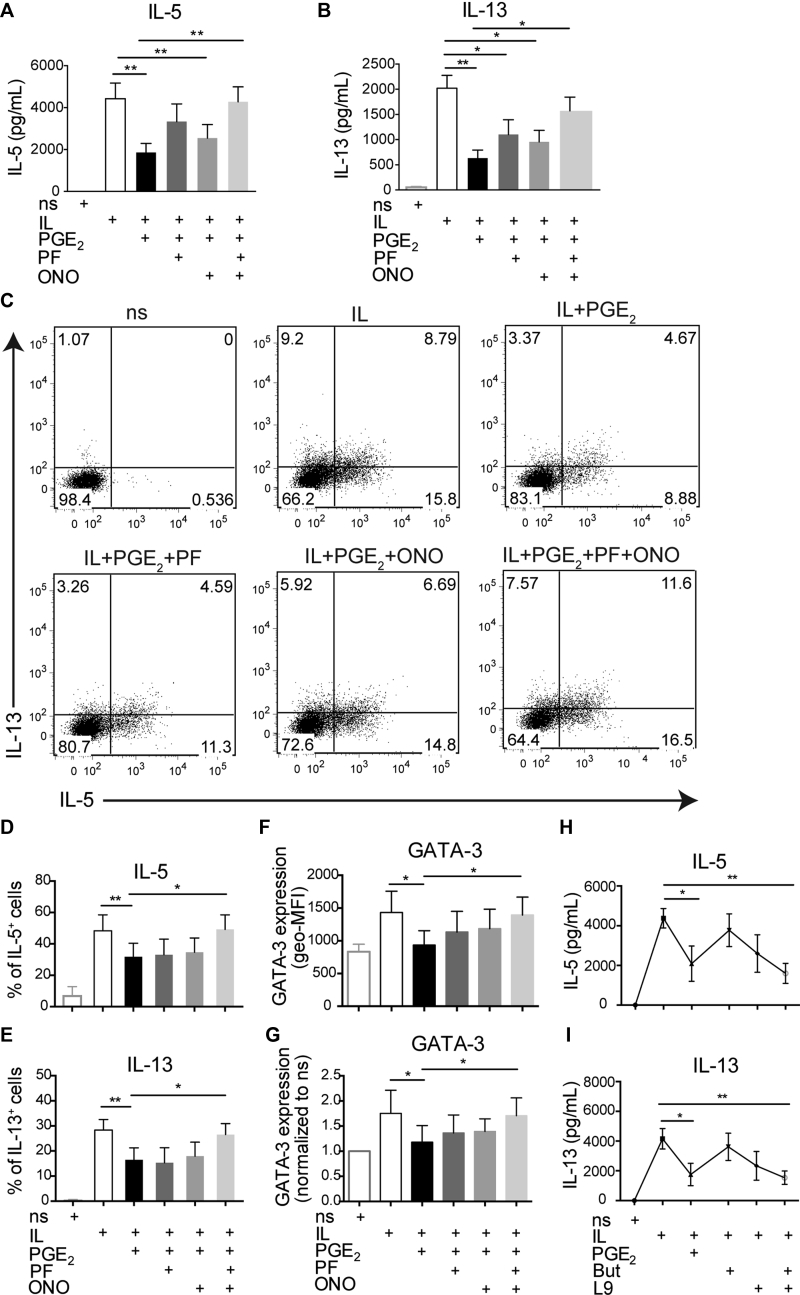 PGE 2 reduces IL-5 and IL-13 production in ILC2s through activation of EP2 and EP4 receptors. Sorted and expanded tonsillar ILC2s were stimulated as indicated for 24 hours. The EP2 receptor antagonist PF-04418948 ( PF ; 1 μmol/L) and the EP4 receptor antagonist ONO AE3-208 ( ONO ; 1 μmol/L) were added separately or together 20 minutes before PGE 2 . A and B, Concentrations of released IL-5 (Fig 6, A ) and IL-13 (Fig 6, B ) in ILC2 supernatants were determined by means of ELISA. Bar graphs show means + SEMs. (n = 6-7). * P