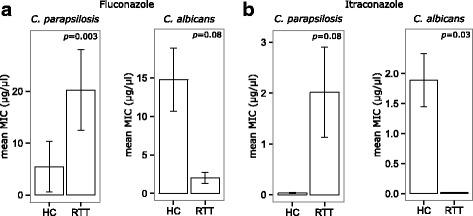 a ) Fluconazole and b ) itraconazole resistance as measured by MIC values in C. albicans and C. parapsilosis isolates from HC and RTT subjects. MIC values are reported as means ± standard errors. Exact p-values are reported and considered significant if