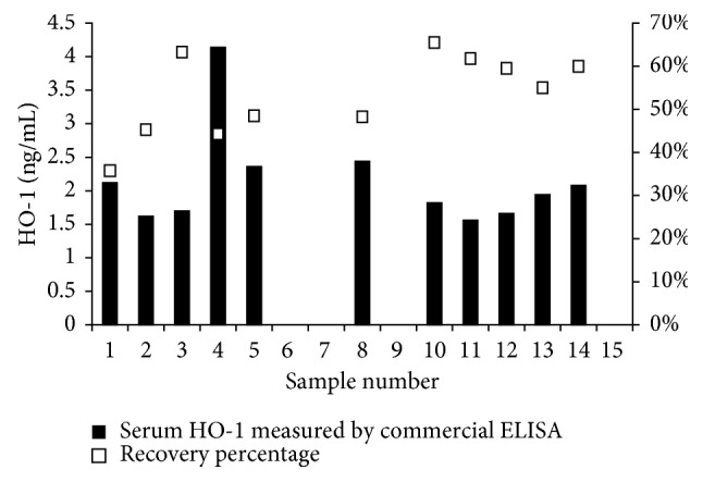 Measurement of serum HO-1 in healthy volunteers using a commercial ELISA kit (HO-1 ELISA kit; Enzo, Farmingdale, NY, USA). Serum HO-1 at 1 : 1 dilution (×1) is plotted against the % recovery, which was calculated by spiking the samples with 3.13 ng/mL of the recombinant human HO-1 protein at a dilution of 1 : 2. ELISA, enzyme-linked immunosorbent assay; HO-1, hemeoxygenase-1.