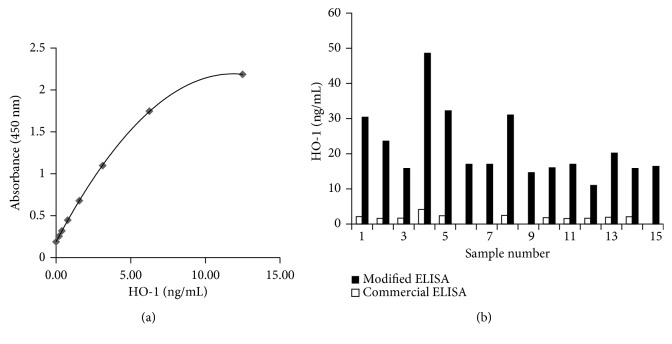 Validation of serum <t>HO-1</t> <t>ELISA.</t> (a) In a typical standard curve using modified ELISA, the correlation coefficient from 7 standard curves was 0.998 ± 0.002. The lower limit of detection was 0.038 ng/mL. (b) Comparison shows that the average serum HO-1 of 15 healthy samples was 17.2 ± 9.5 ng/mL by modified ELISA (all with measurable concentrations) and 2.1 ± 0.7 ng/mL by commercial ELISA (undetectable concentrations in 4 of 15 samples). ELISA, enzyme-linked immunosorbent assay; HO-1, hemeoxygenase-1.