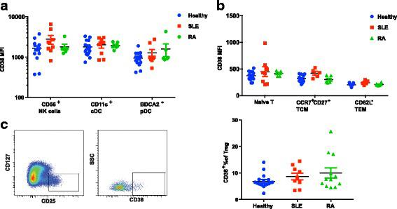 CD38 expression on myeloid, natural killer (NK) and T cells in peripheral blood mononuclear cells (PBMC) from healthy donors and patients with systemic lupus erythematosus (SLE) and rheumatoid arthritis (RA). a Quantification of CD38 MFI on CD56 + CD16 + NK cells, CD11c + classical DC, and BDCA2 + plasmacytoid dendritic cells (DC). b Quantification of CD38 MFI on CD45RA + naïve T cells, CD62L hi CD27 hi CCR7 + CD45RA − central memory T cells (T CM ) and CD62L − CD45RA − effector memory T cell (T EM ). c Representative fluorescence-activated cell sorting (FACS) plot of CD38 expression on CD4 + CD127 low CD25 hi T regulatory cells (Tregs). d Proportion of the CD38 bri subset in peripheral Tregs from healthy controls and donors with SLE or RA