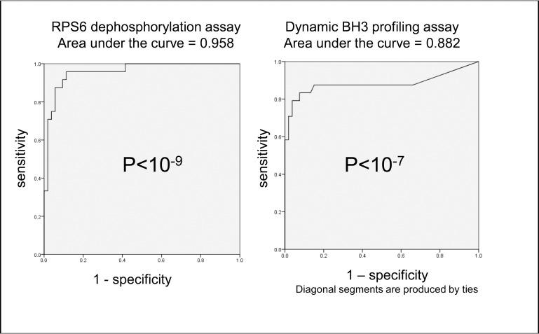 ROC curve analysis confirms highly significant overall sensitivity and specificity for the ability of both rpS6 dephosphorylation and PUMA-BH3 induced cytochrome C release after 4 hours drug treatment to predict 48 hour sensitivity to drugs. Summary ROC curves for percent change in rpS6 phosphorylation and PUMA induced cytochrome c release after 4 hours treatment with 1 μM etoposide, 50nM sorafenib, 600ng/ml GO, 10nM AC220, 1 μM vosaroxin, 500nM 17-AAG or 2 μM cytarabine in 11 AML cells lines. Cell lines were classified as sensitive or resistant according to 48 hours drug response (The standardised definition of sensitivity is described in the methods section). Each data point used to generate the analysis is the mean of three individual experiments.