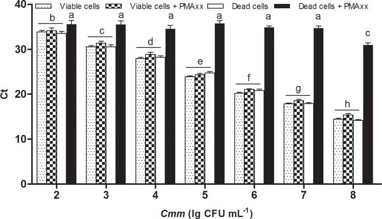 Specificity and sensitivity of <t>PMAxx-qPCR</t> assay in detecting viable cells of Clavibacter michiganensis subsp. michiganensis ( Cmm ). Viable or heat-killed Cmm cells at various concentrations were treated with 20 μM PMAxx, followed by <t>DNA</t> extraction and qPCR detection. Ct: threshold cycle of qPCR. CFU: colony forming unit. PMA: propidium monoazide. Columns and bars represent mean values and standard deviations. Means followed by different letters are significantly different ( P