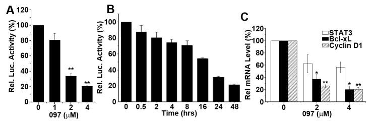 BMA097 inhibition of STAT3 activity and expression of STAT3 target genes (A and B) Dose response and time course of BMA097 inhibition of STAT3-dependent luciferase expression. MDA-MB-231 cells with stable expression of STAT3-dependent luciferase were incubated with BMA097 at different concentrations (A) or at 2 μM for different times (B) followed by determination of luciferase activity. (C) BMA097 inhibition of STAT3 downstream target gene expression. MDA-MB-231 cells were treated without or with different concentrations of BMA097 followed by real-time RT-PCR analysis of mRNAs encoding STAT3, cyclin D1 and Bcl-xL. GAPDH was used as an internal control. (n=3; * p