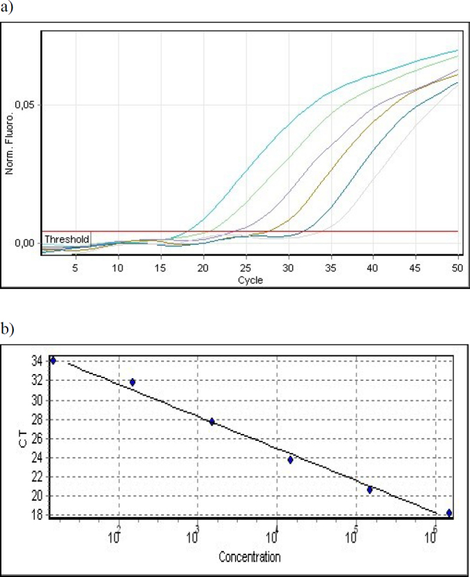 Determination of the sensitivity (a) and linearity (b) of genus-specific SYBR Green I real-time PCR using L23SQ-F/R and Lin23SQ-FR primers for the detection of L. monocytogenes ATCC 13932 strain in the liver samples
